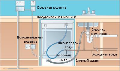 Установки посудомоечной машины в Днепропетровске